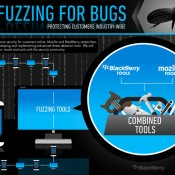 bugs fuzzing